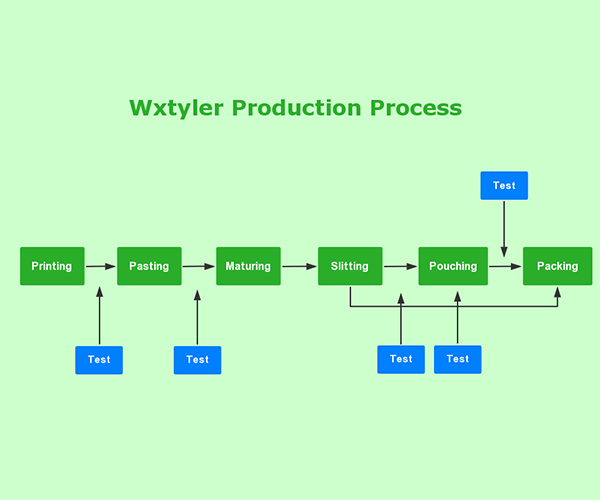 Whole-process production quality supervision system